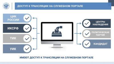 video-na-vyborah-5